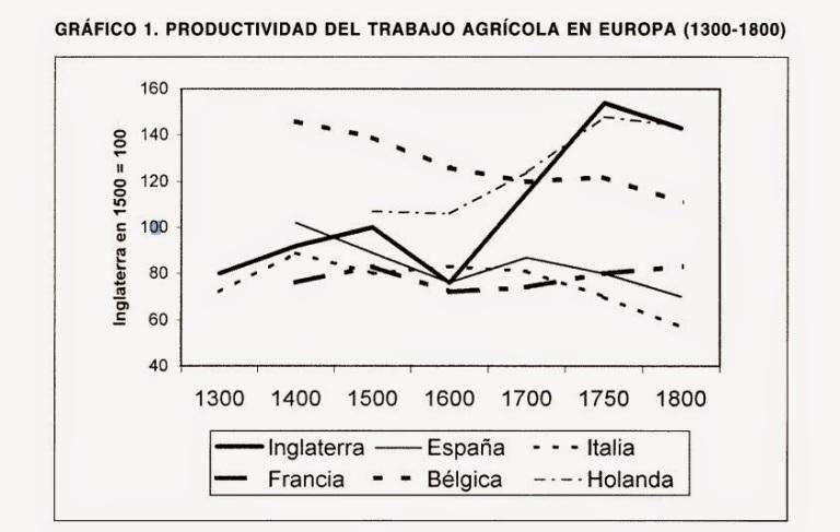 Resultado de imagen de revolucion agraria siglo xviii
