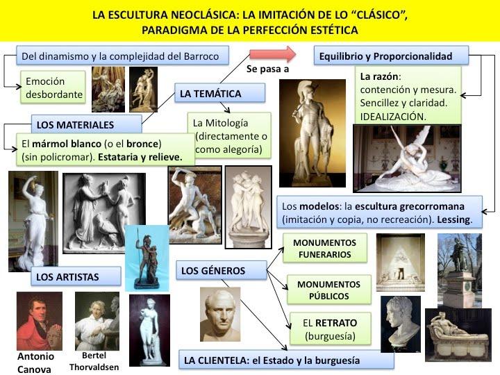 Profesor de Historia, Geografía y Arte: Arte neoclásico