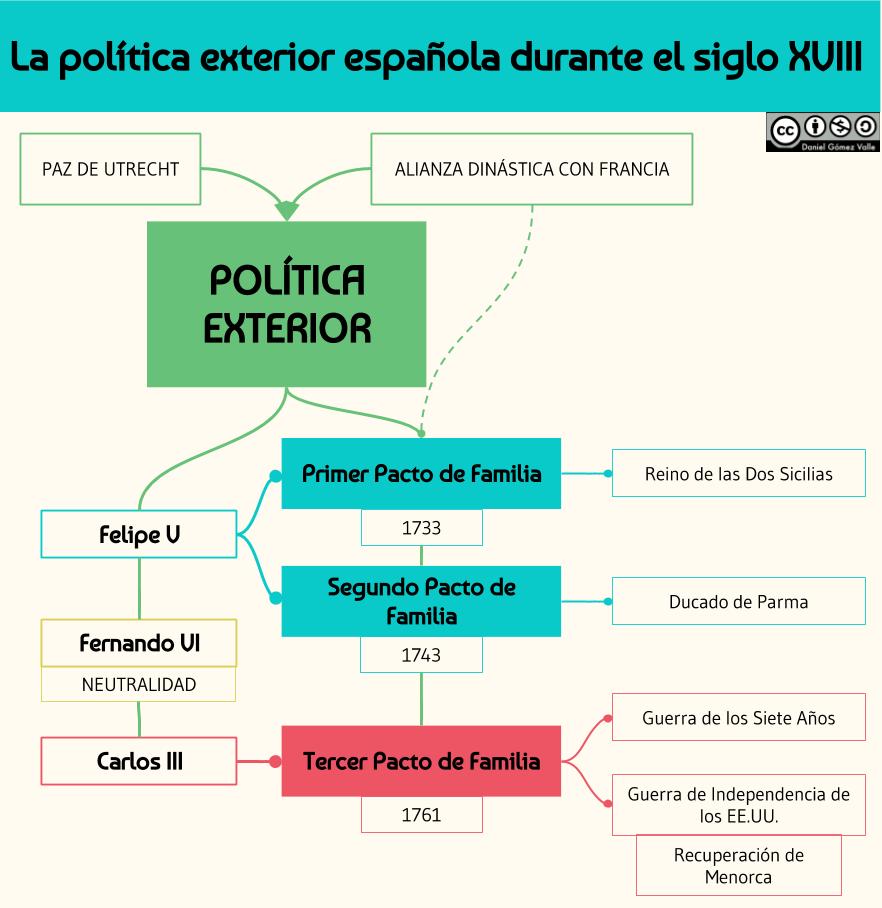 La política exterior española en el siglo XVIII